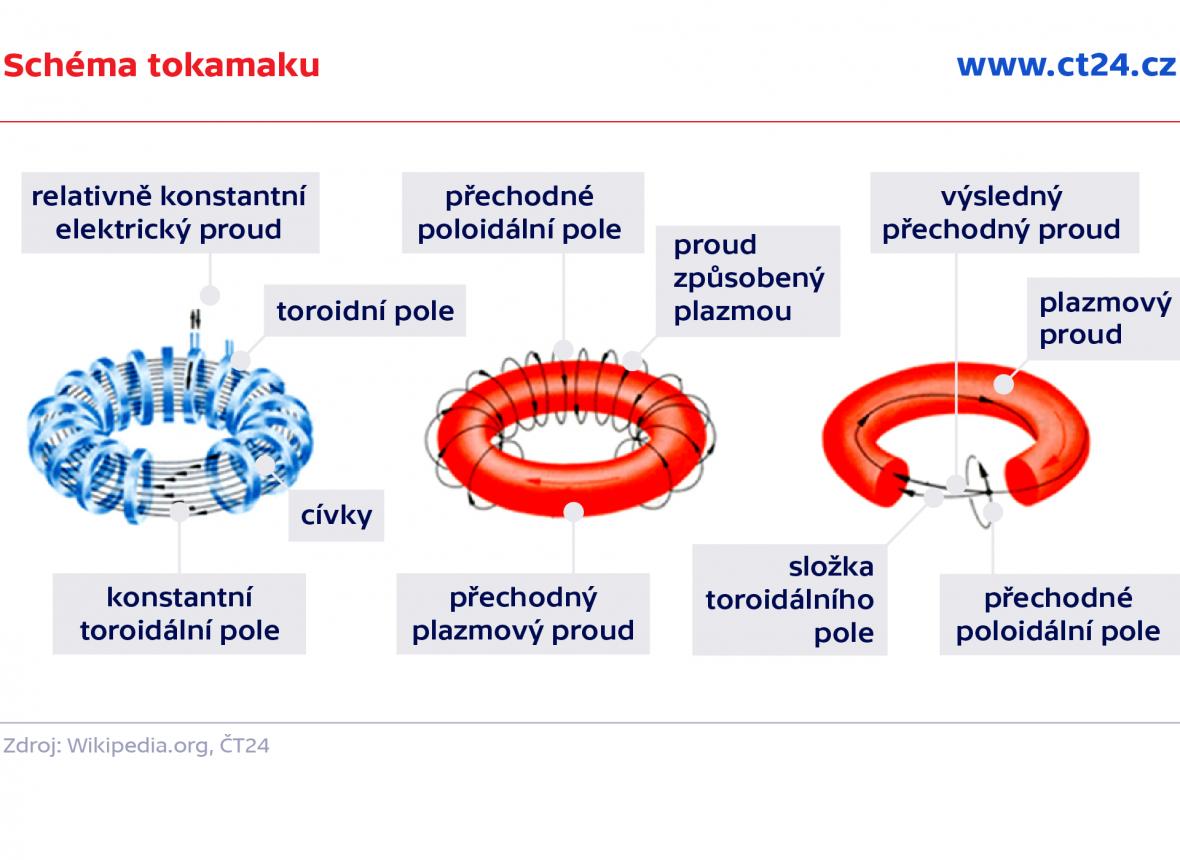 Schéma tokamaku