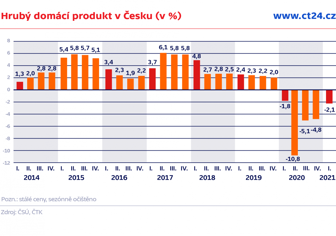 Hrubý domácí produkt v Česku (v %)