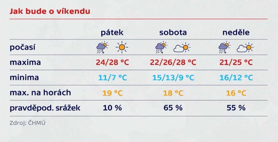 Víkendové počasí