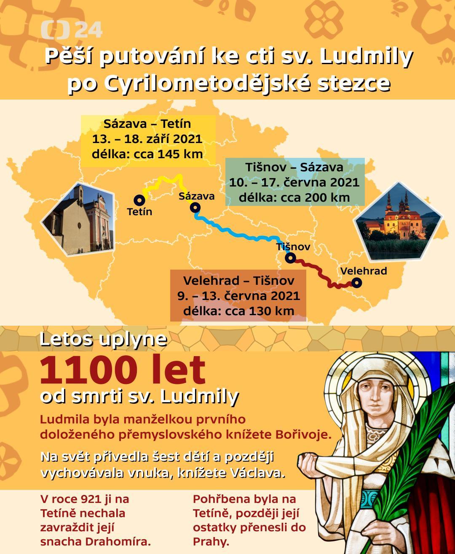 Pěší putování ke cti sv. Ludmily