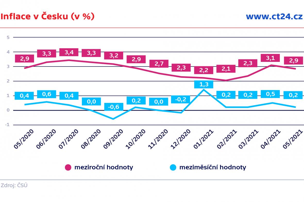 Inflace v Česku (v %)