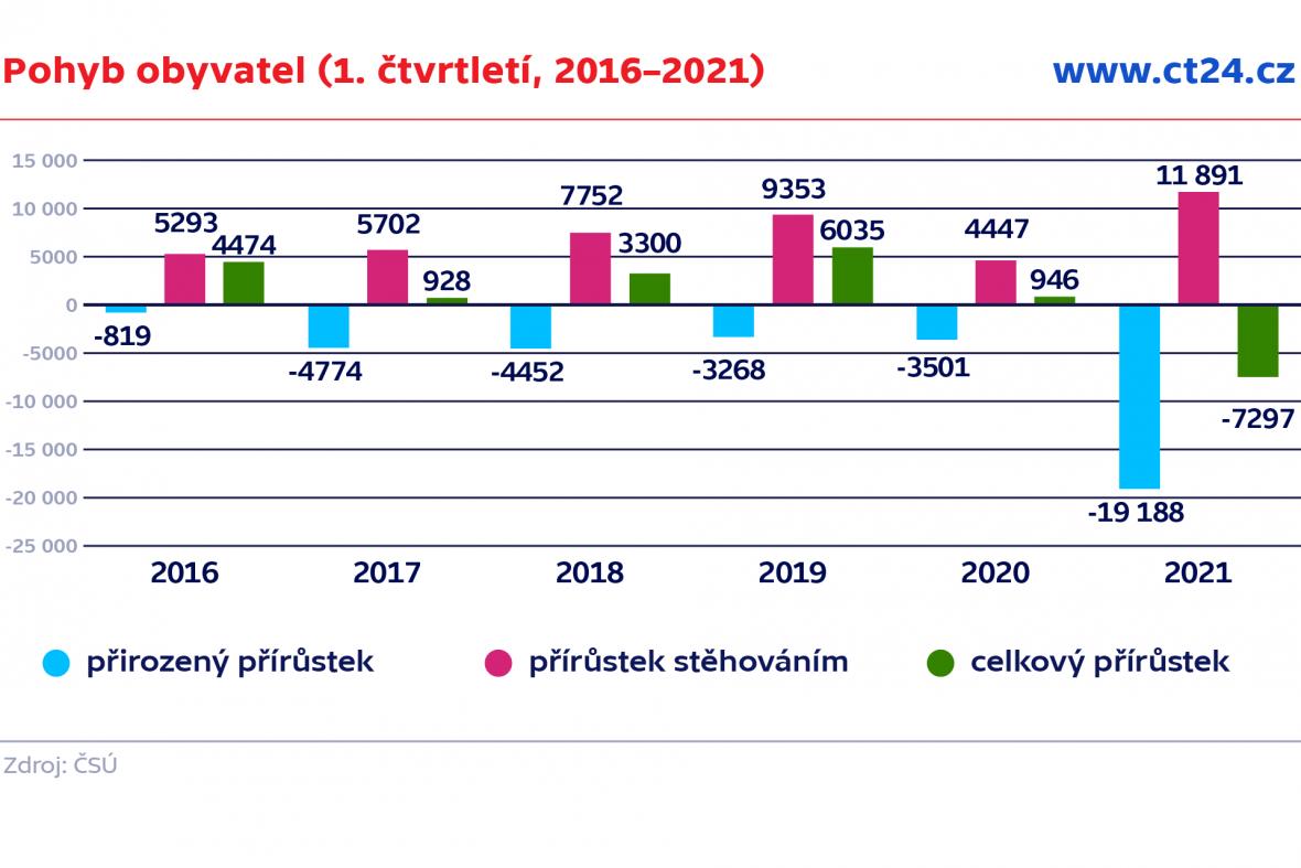 Pohyb obyvatel (1. čtvrtletí, 2016–2021)