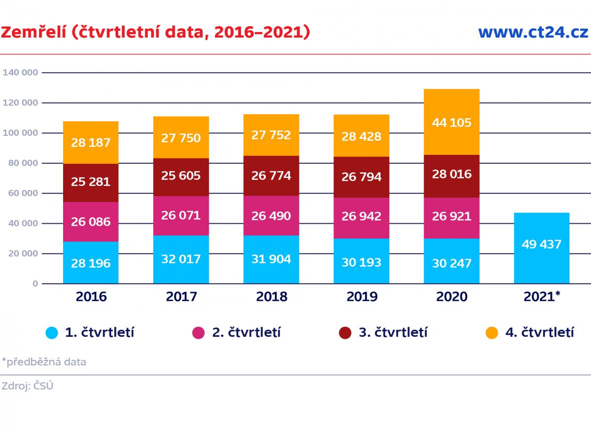 Zemřelí (čtvrtletní data, 2016–2021)
