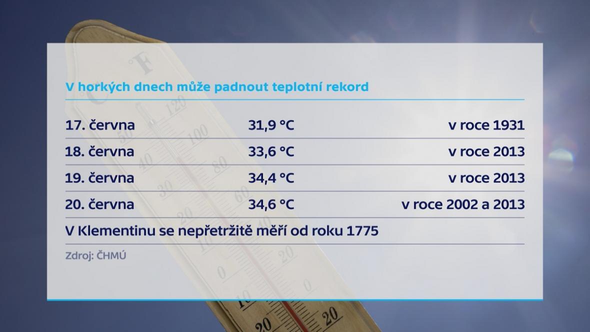 Teploty v Klementinu