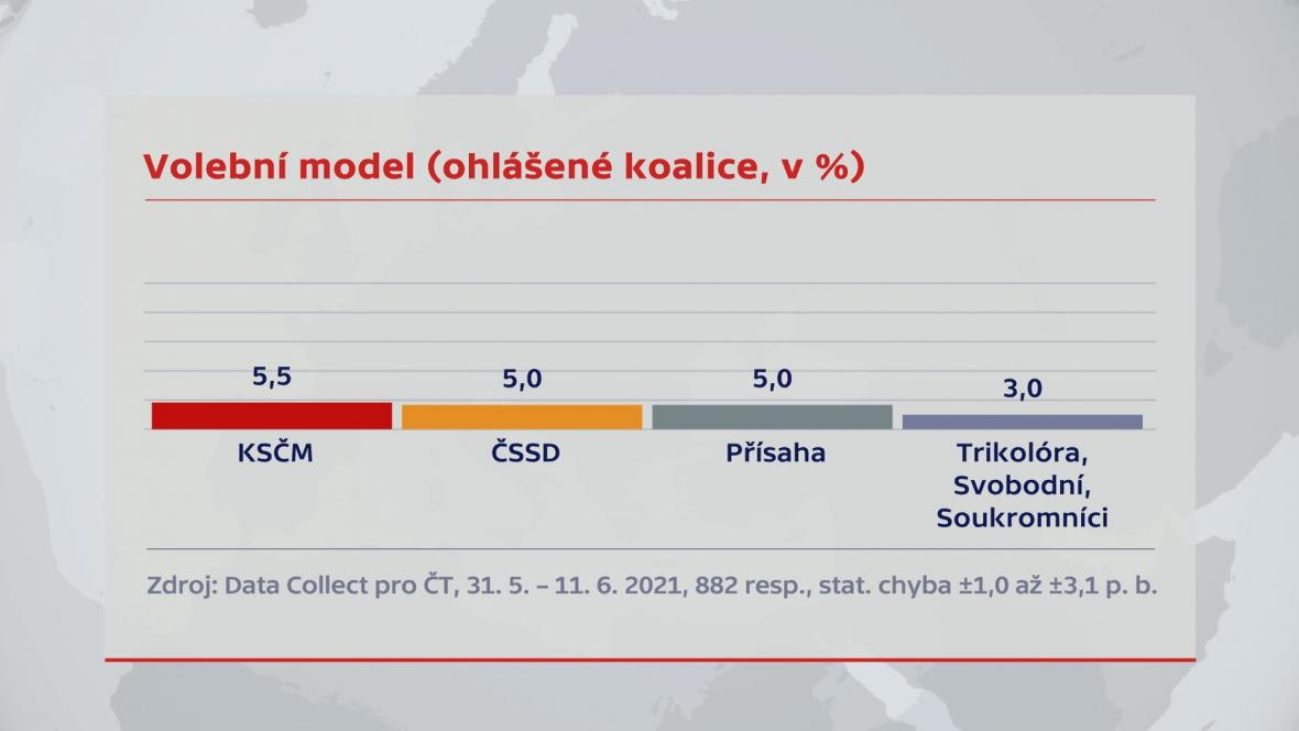 Volební model (ohlášené koalice, v %)