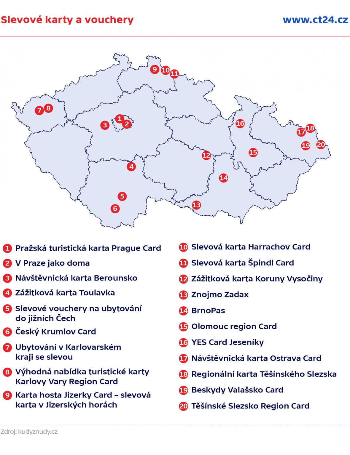 Slevové karty a vouchery