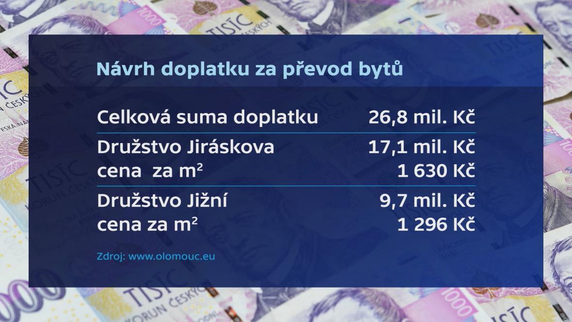 Návrh doplatků za převod bytů v ulici Topolová v Olomouci