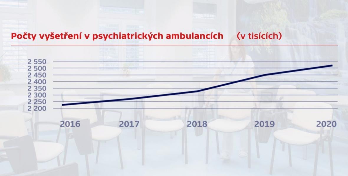 Počty vyšetření v psychiatrických ambulancích