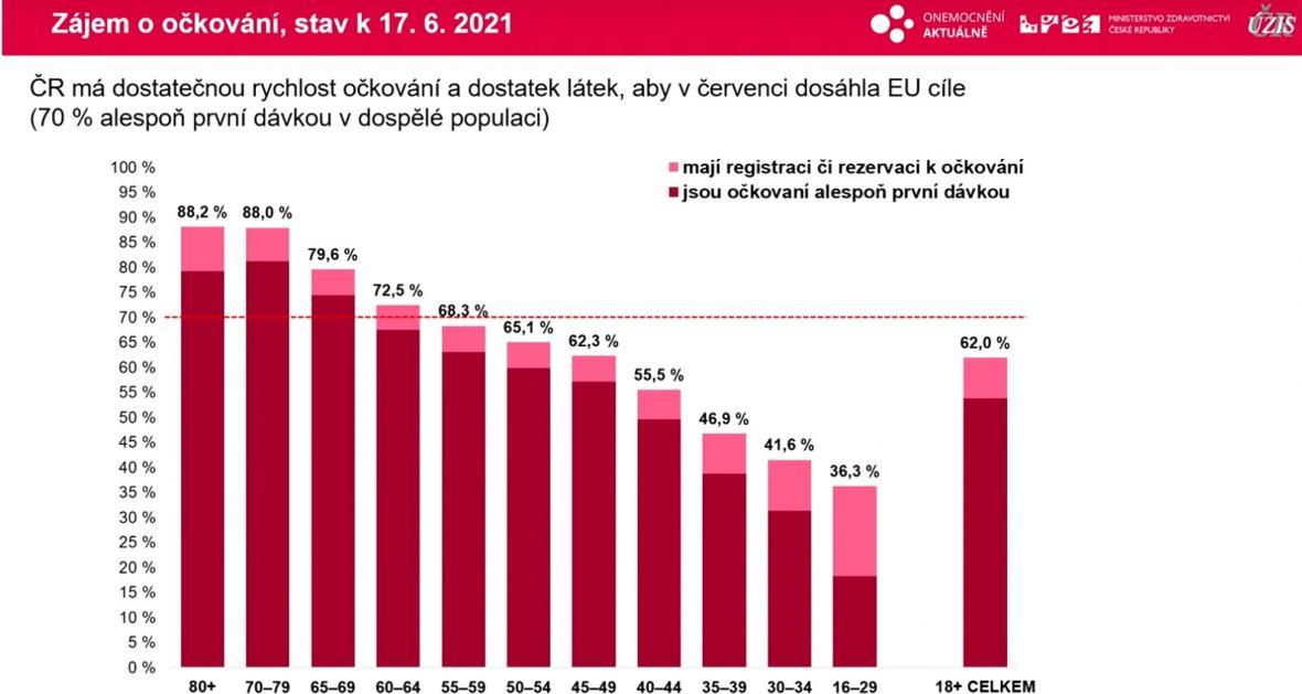 Zájem o očkování proti covidu v Česku