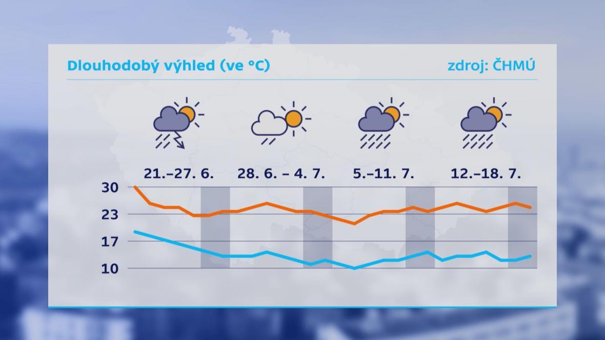 Podle dlouhodobé předpovědi bude začátek prázdnin chladnější
