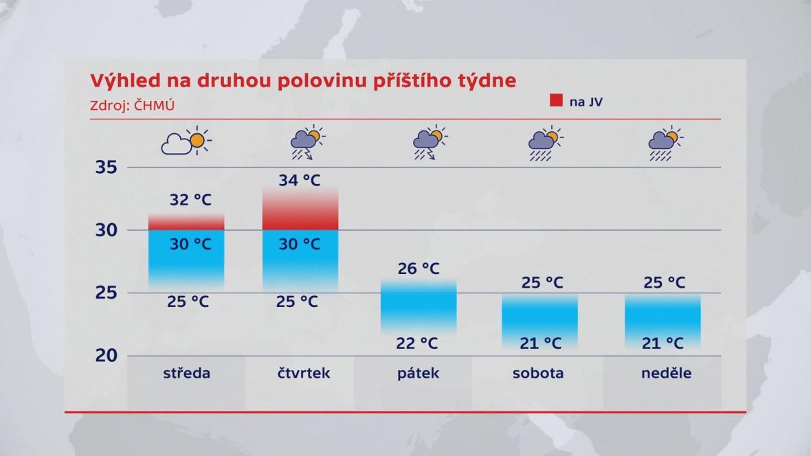 Výhled na počasí druhé poloviny týdne