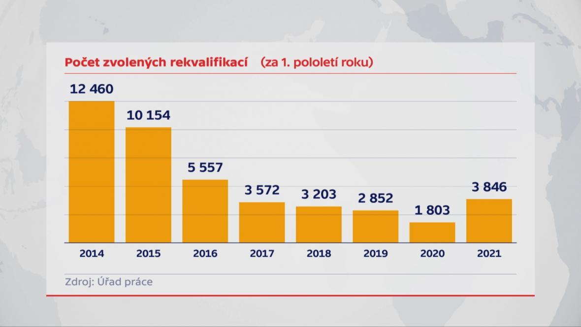 Počet zvolených rekvalifikací za první půlku roku 2021