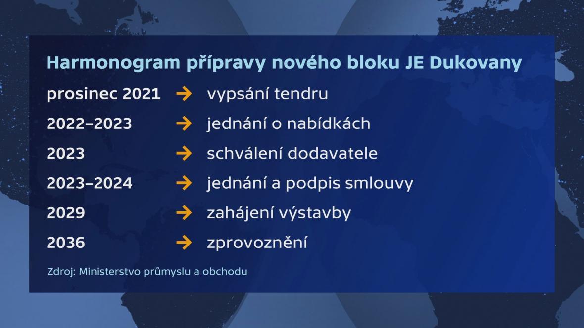 Harmonogram přípravy nového bloku JE Dukovany