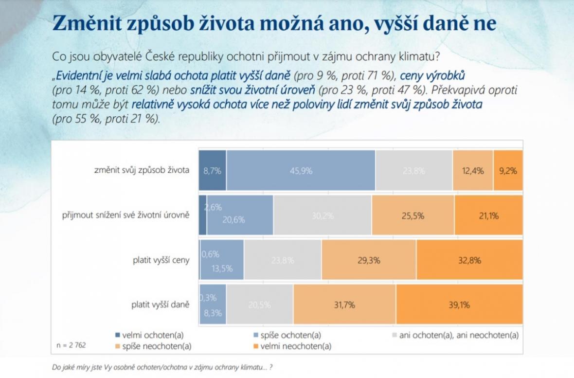 Co dělat s klimatickou změnou podle Čechů