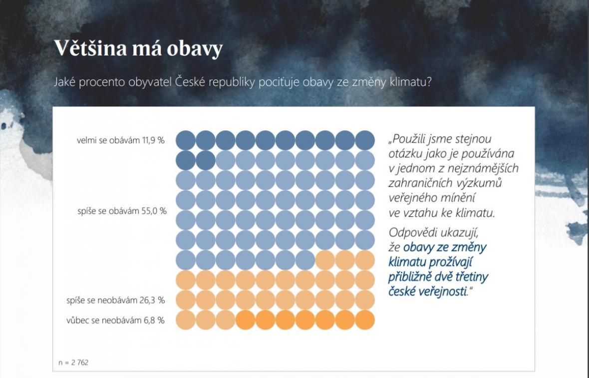Jak moc se lidé v Česku bojí klimatických změn?