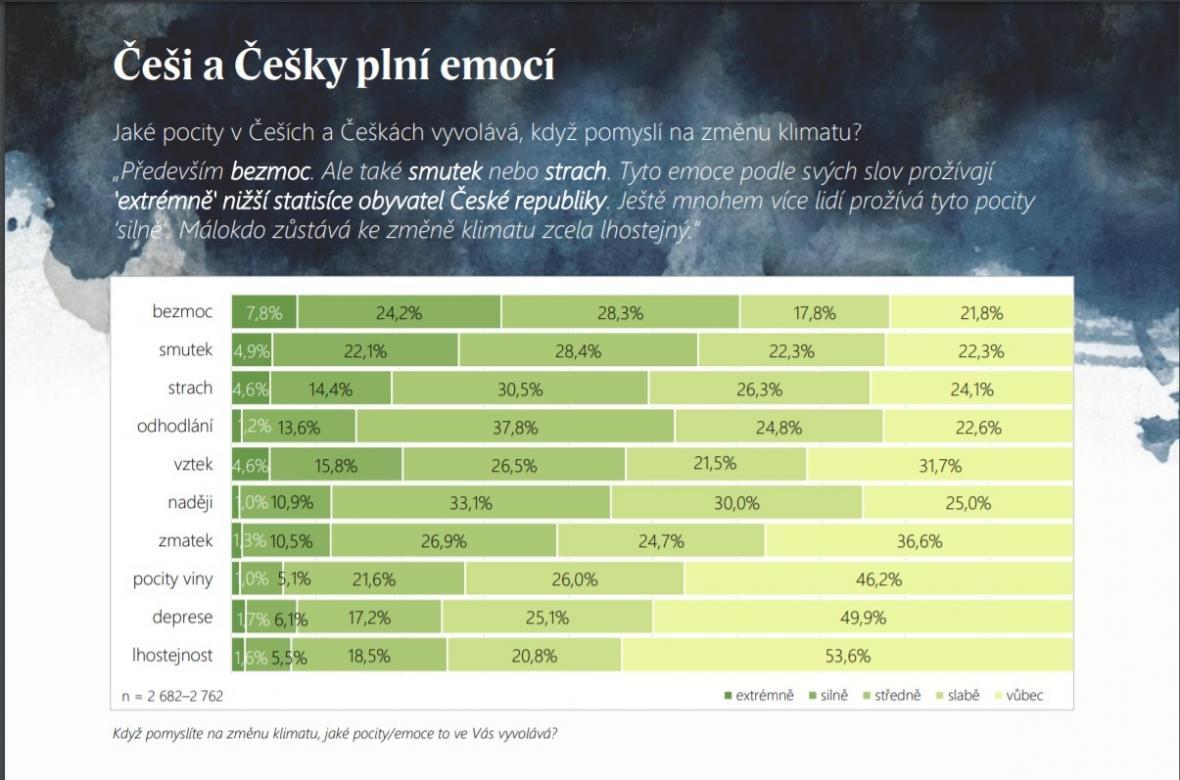 Co cítí Češi, když se řekne klimatická změna
