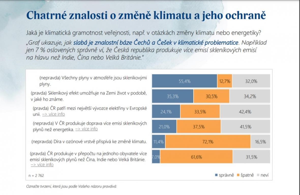 Znalosti o klimatu