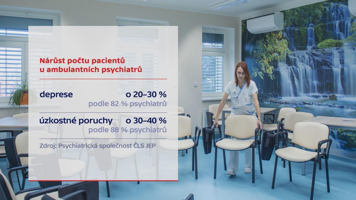 Nárůst počtu pacientů u ambulatních psychiatrů
