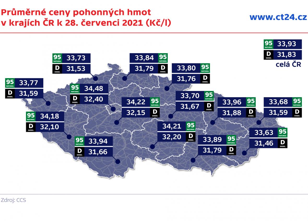 Průměrné ceny pohonných hmot v krajích ČR k 28. červenci 2021 (Kč/l)
