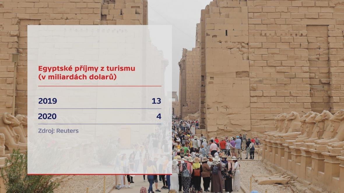 Příjmy z turismu Egypt