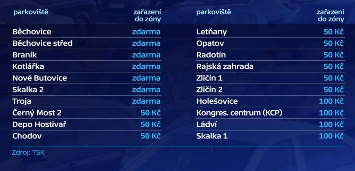 Cena za celodenní parkování na parkovištích P+R v Praze