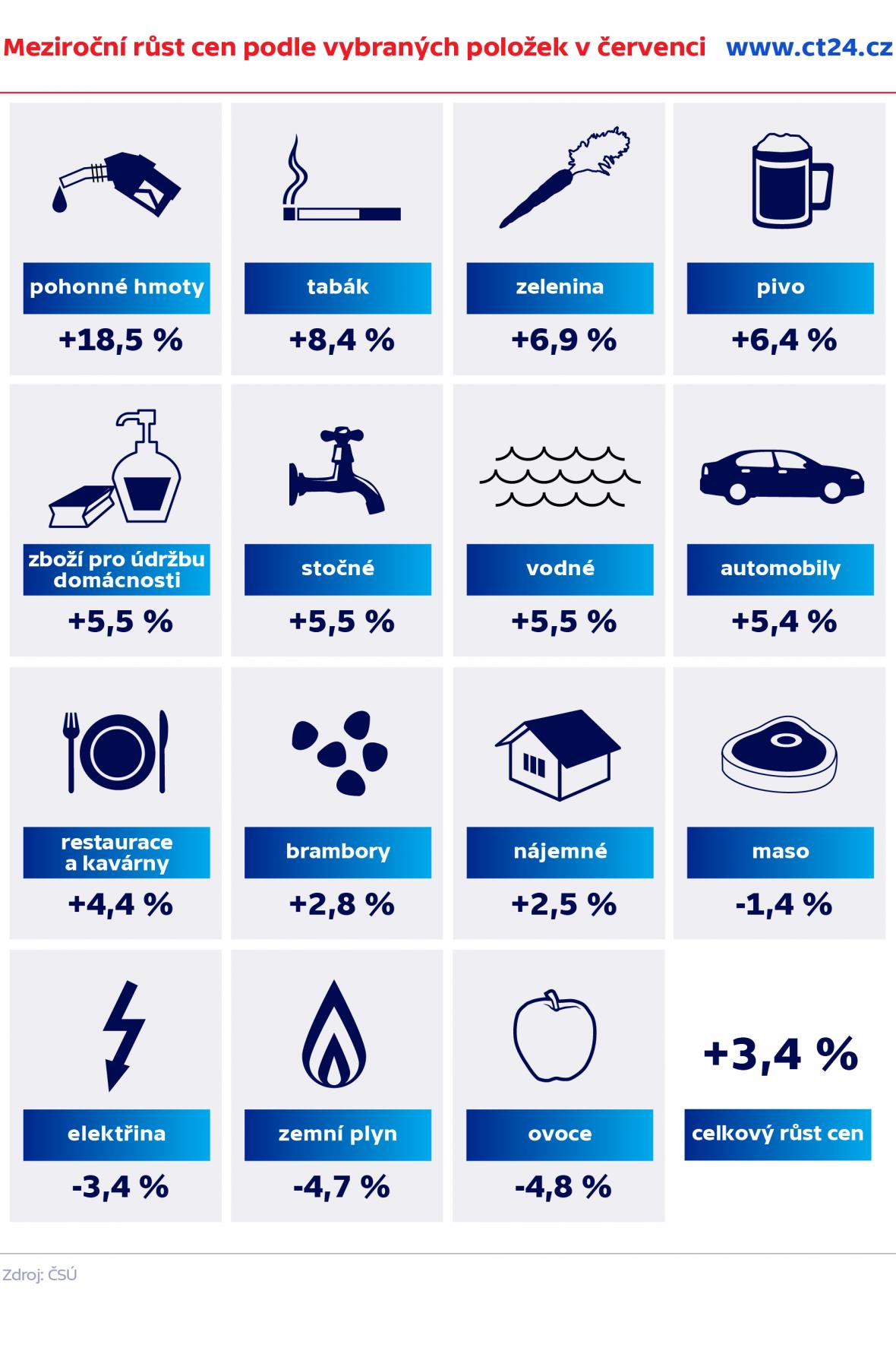 Meziroční růst cen podle vybraných položek v červenci