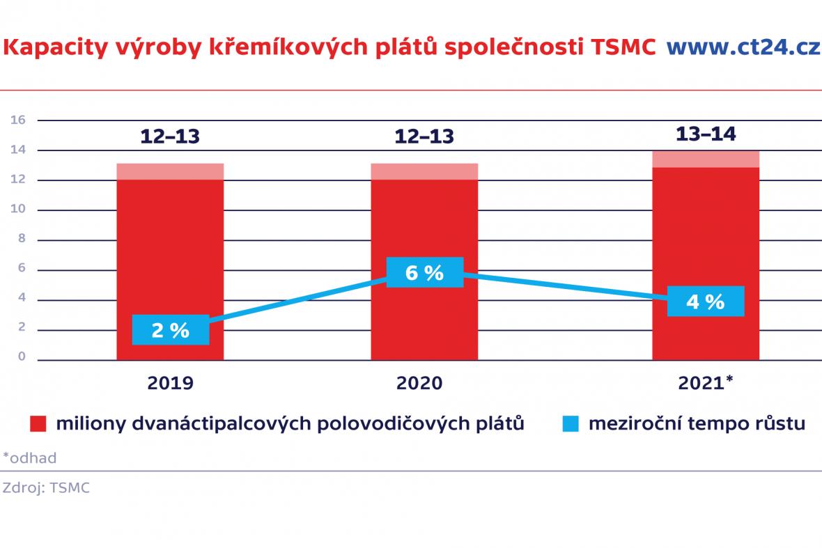 Kapacity výroby křemíkových plátů společnosti TSMC