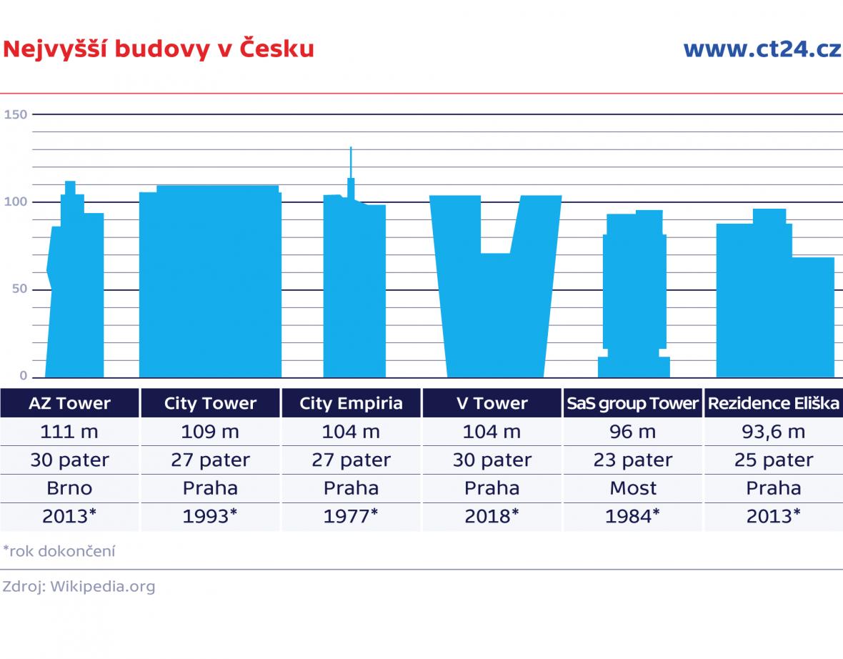 Nejvyšší budovy v Česku