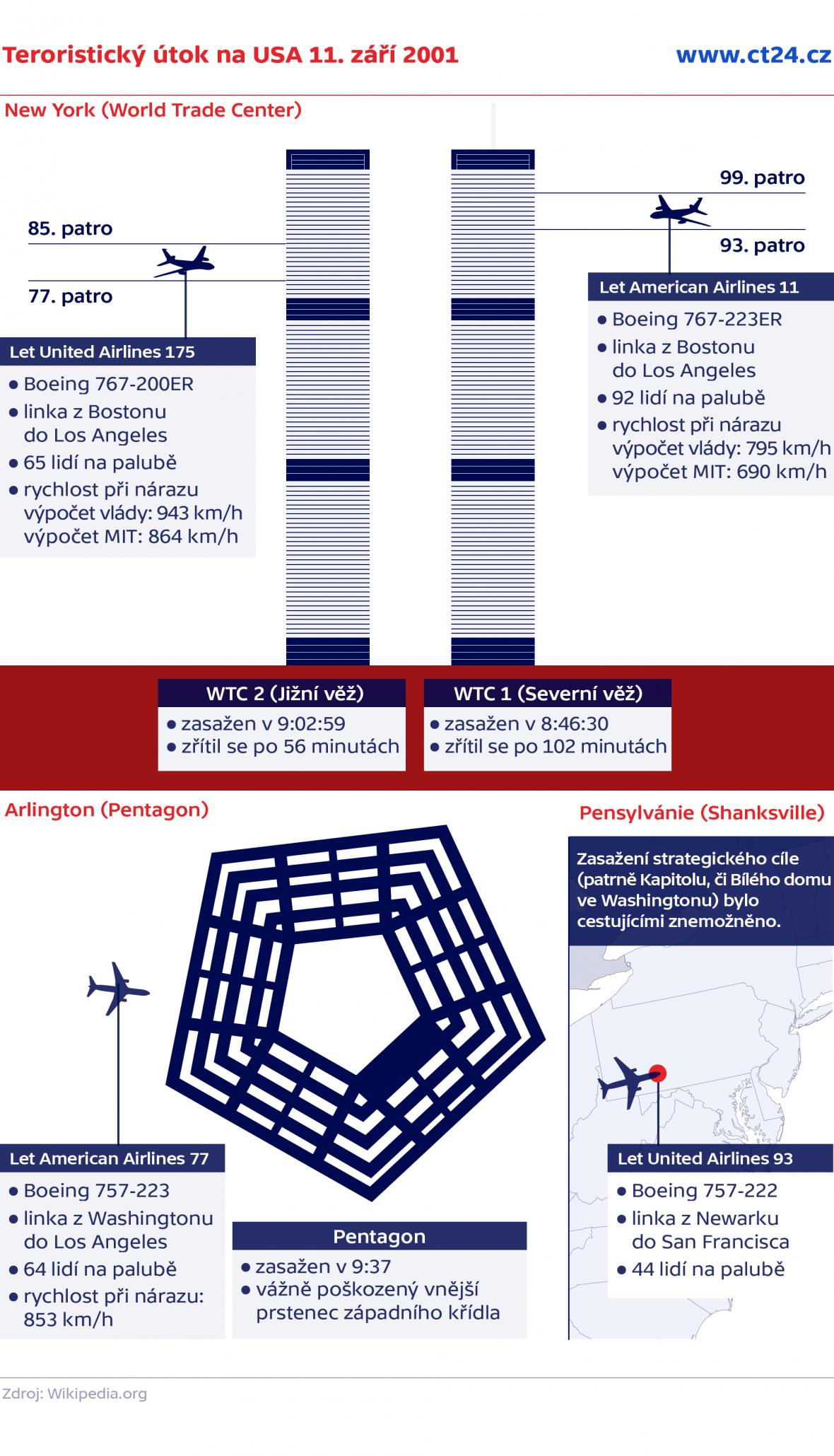 Teroristický útok na USA 11. září 2001