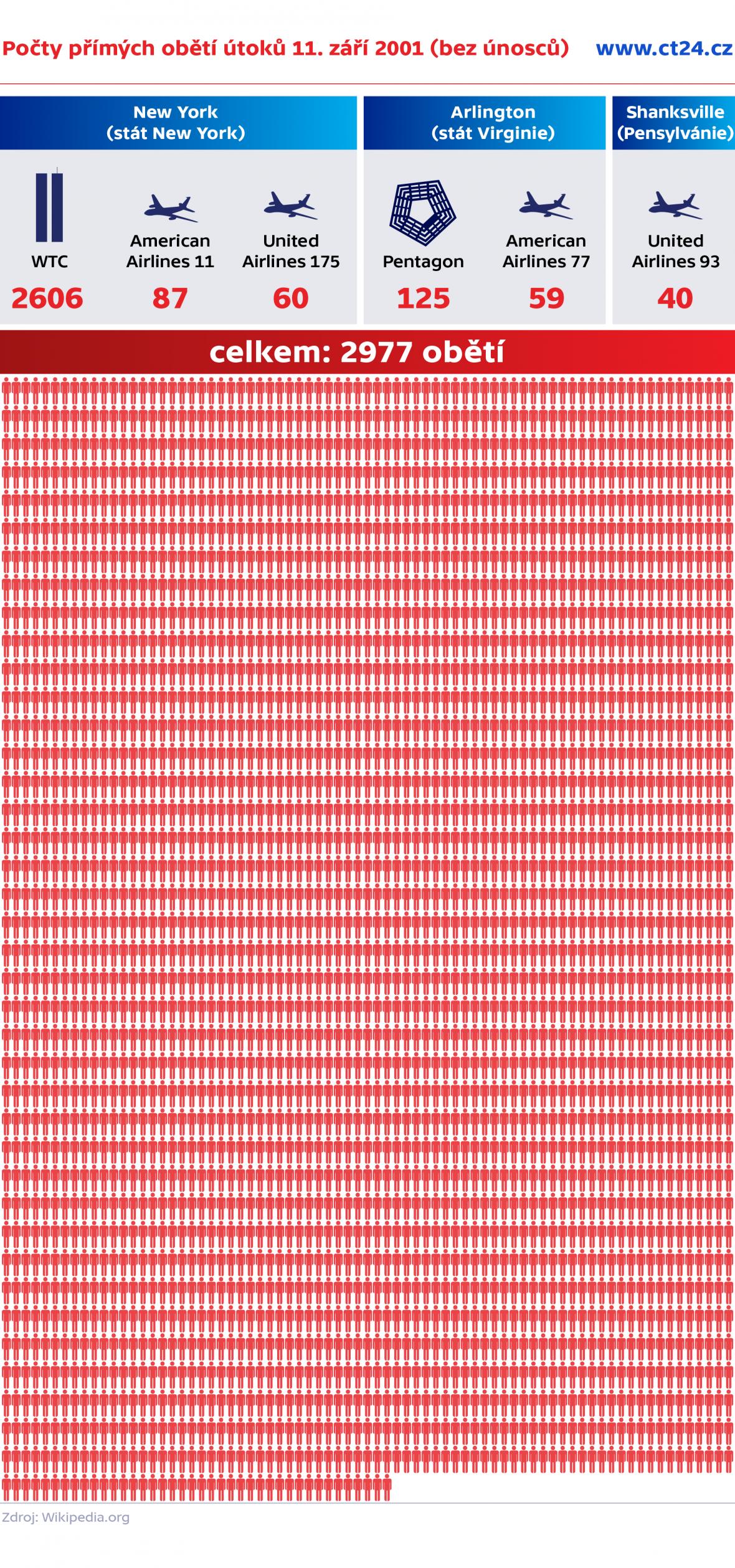 Počty přímých obětí útoků 11. září 2001 (bez únosců)