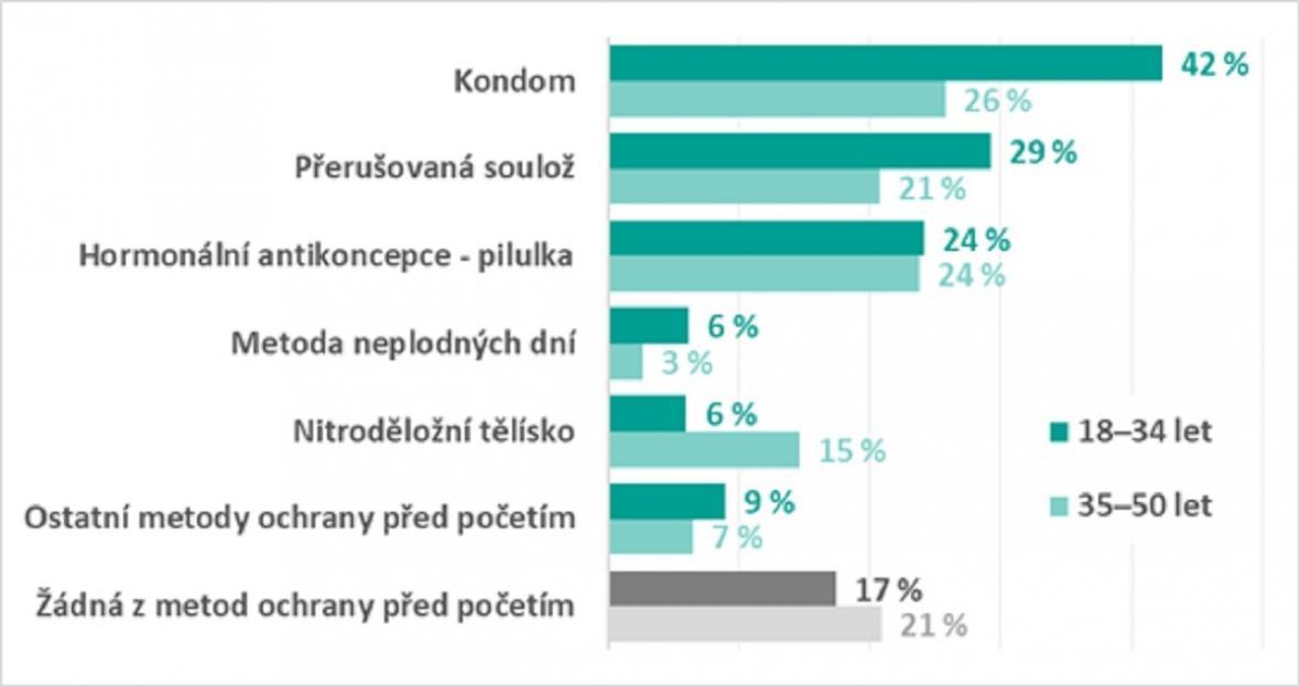 Nejčastěji používané metody antikoncepce v Česku