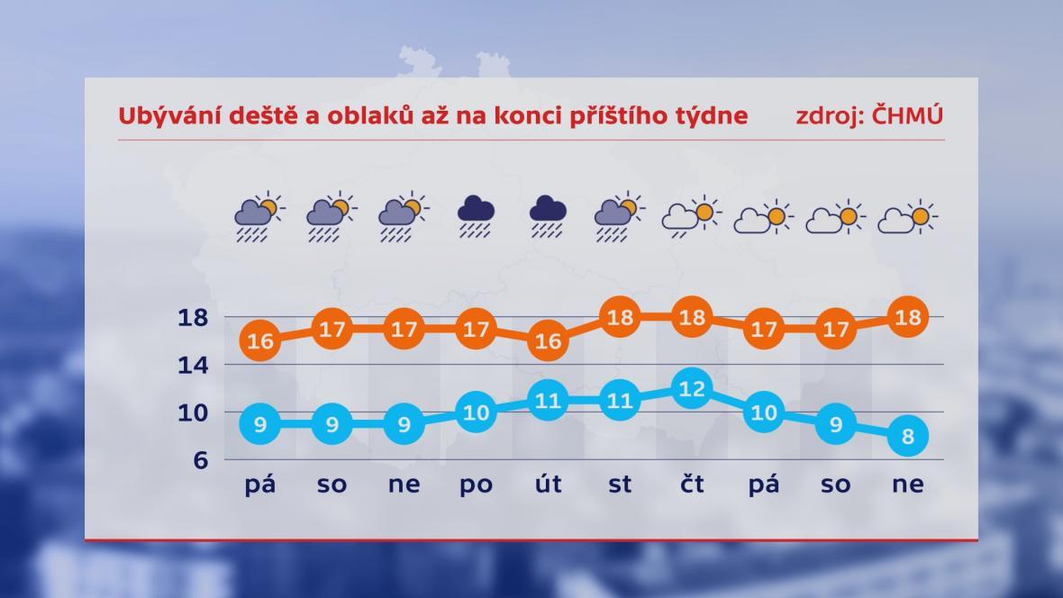 Počasí 27. 8.–5. 9.