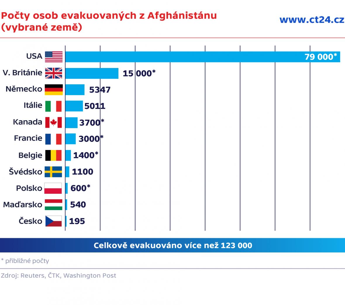 Počty osob evakuovaných z Afghánistánu (vybrané země)