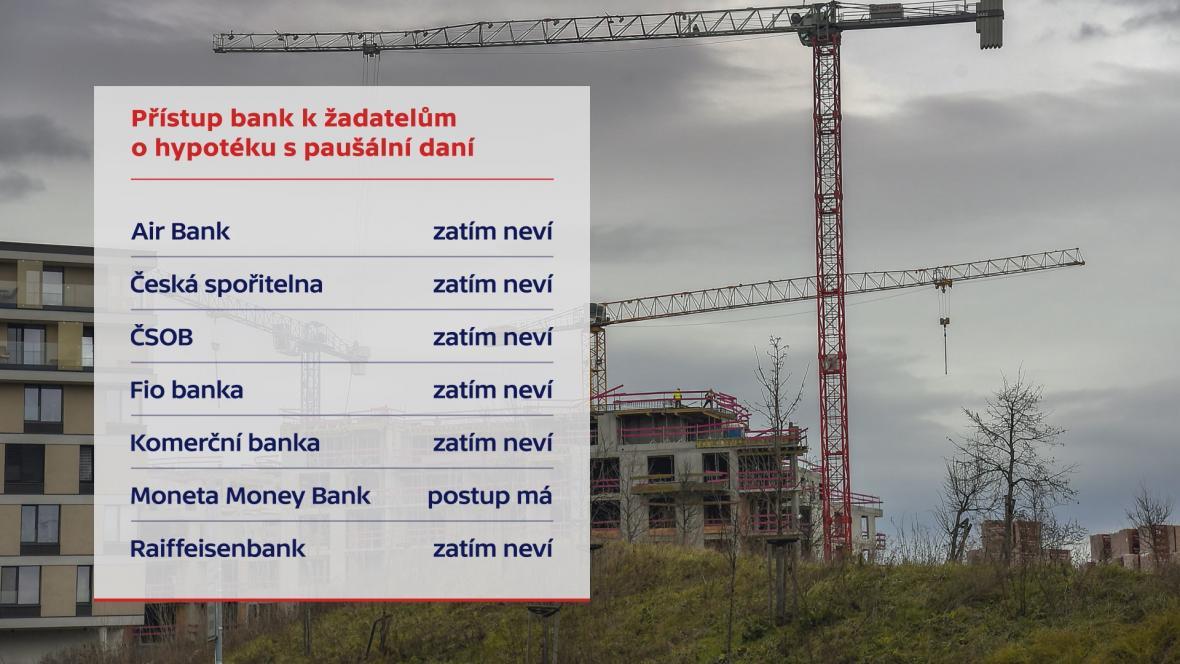 Prokázání příjmů bance