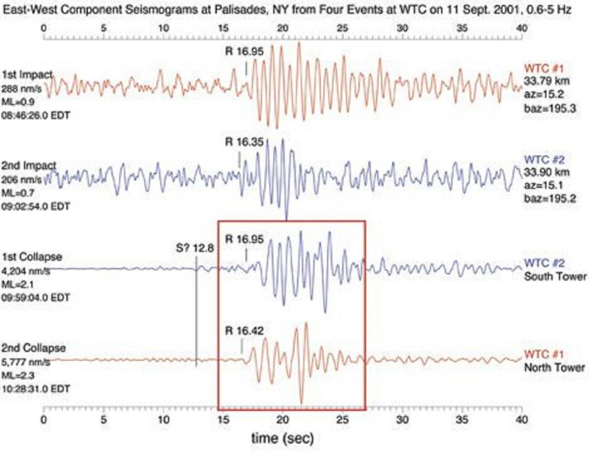 Celková osa seismografu - je tam vidět, že první záchvěv byl jen slabý