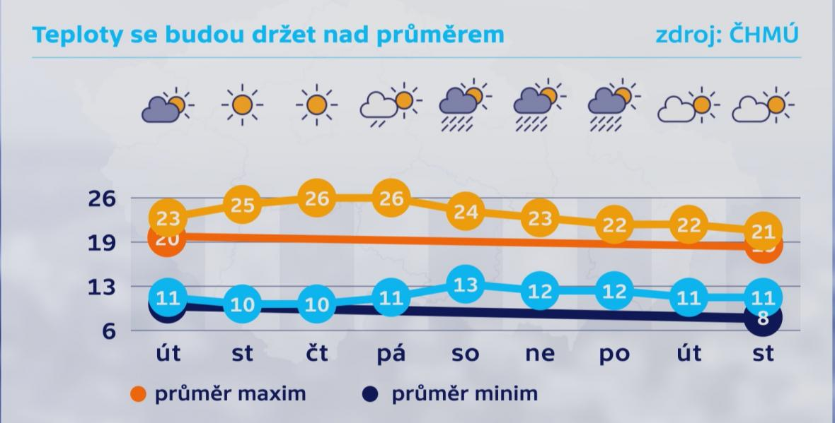 Teploty se budou držet nad dlouhodobým průměrem