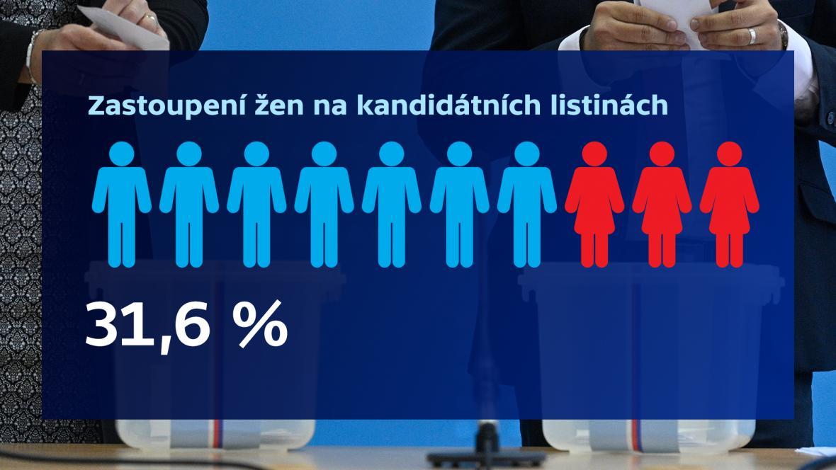 Zastoupení žen na kandidátních listinách