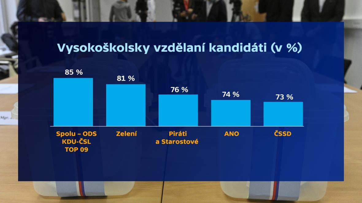 Vysokoškolsky vzdělaní kandidáti (v %)