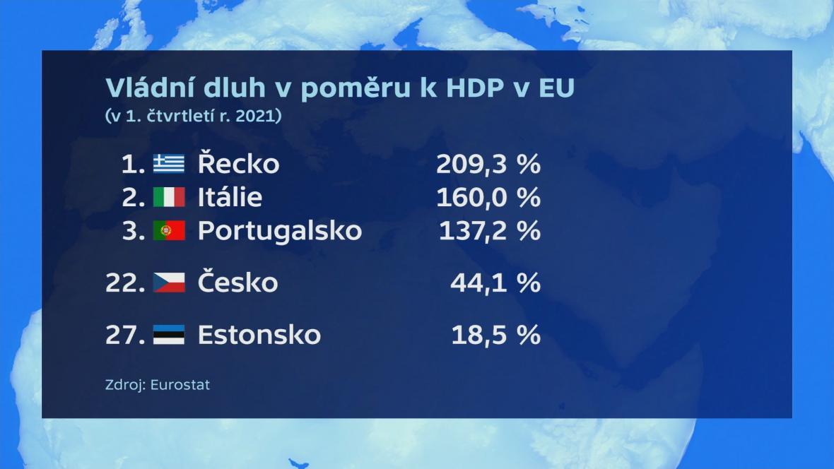 Vládní dluh v poměru k HDP v EU
