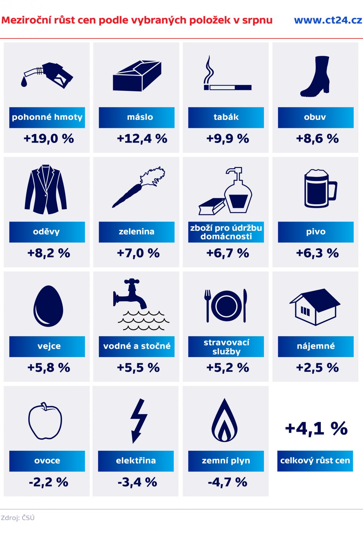 Meziroční růst cen podle vybraných položek v srpnu