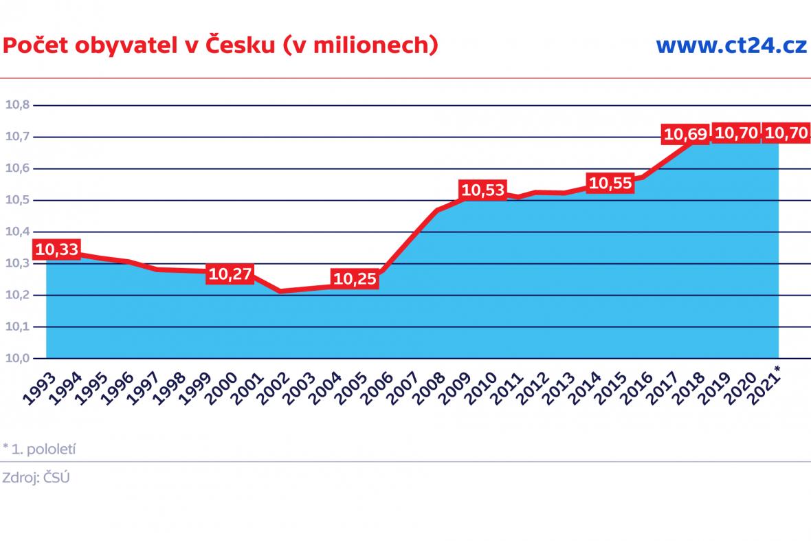Počet obyvatel v Česku (v milionech)