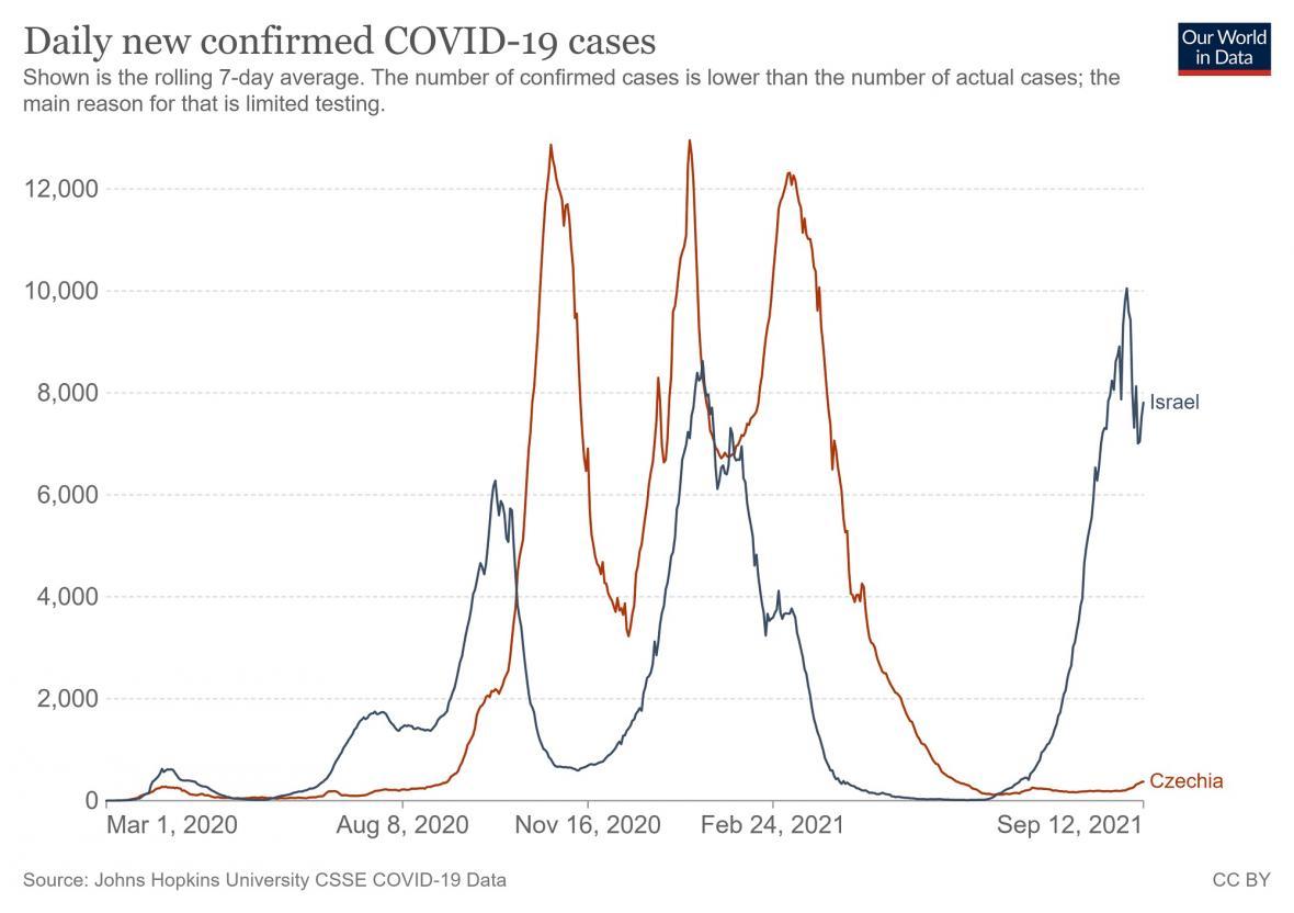 Srovnání koronavirové pandemie v Izraeli a v Česku