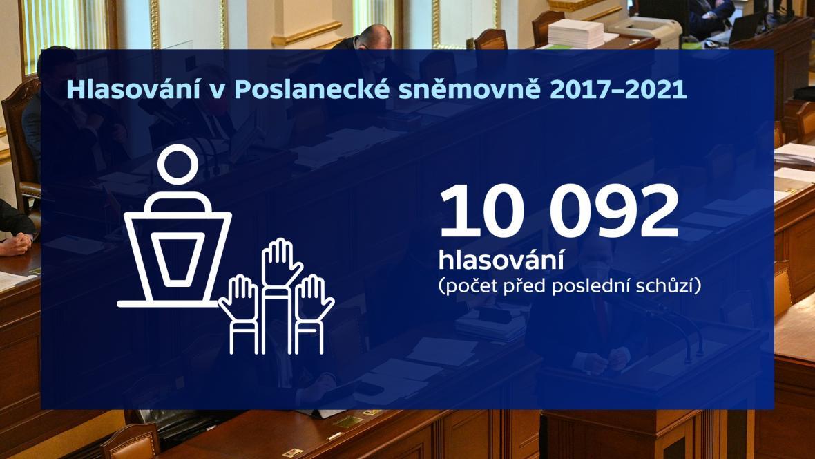 Hlasování v Poslanecké sněmovně 2017-2021