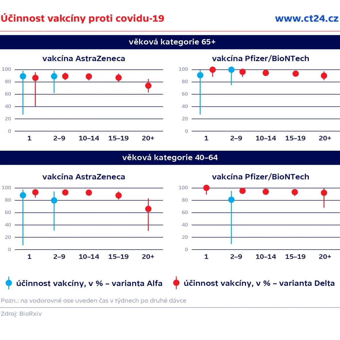 Účinnost vakcíny proti covidu-19