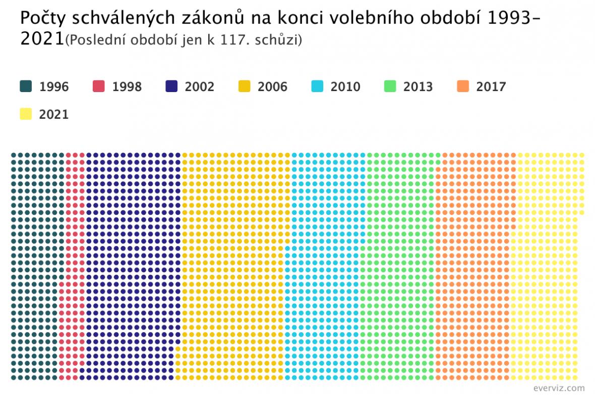 Počty schválených zákonů na konci volebního období 1993-2021