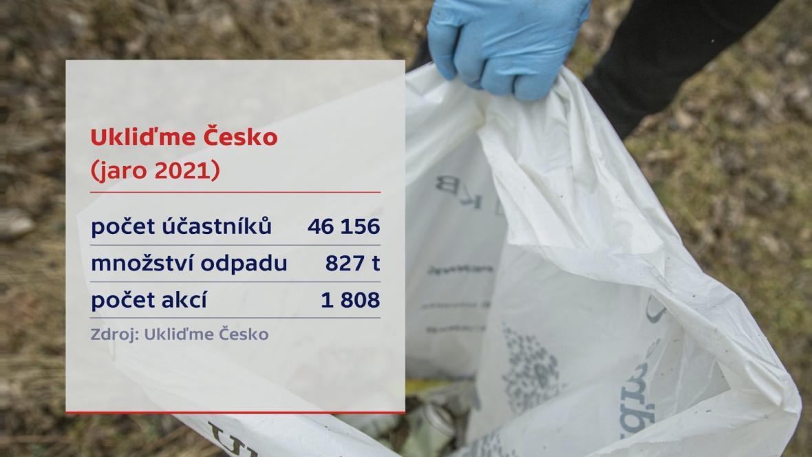 Ukliďme Česko jaro 2021