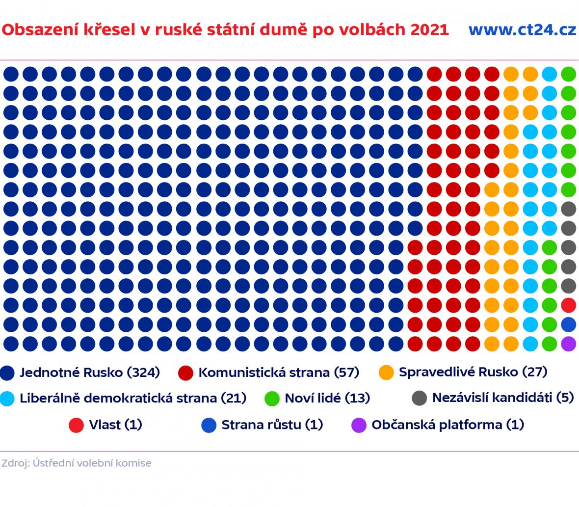 Obsazení křesel v ruské státní dumě po volbách 2021
