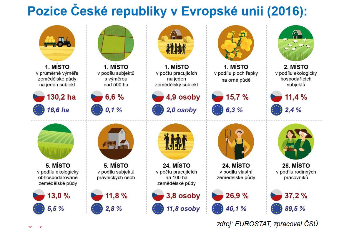 Pozice České republiky v Evropské unii za rok 2016 v rámci zemědělství