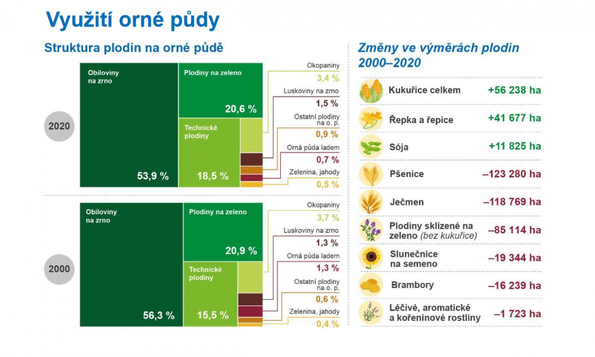 Využití orné půdy v České republice