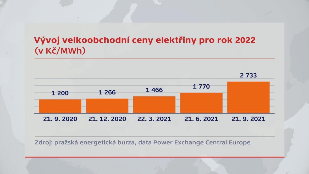 Vývoj velkoobchodní elektřiny pro rok 2022